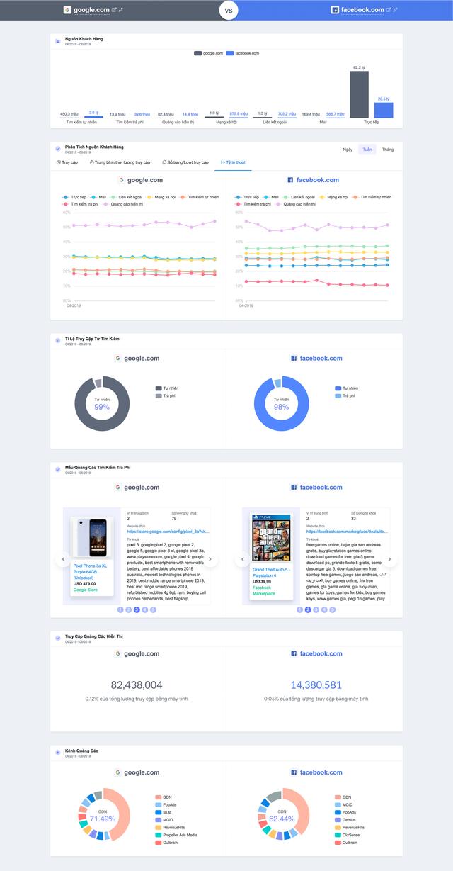 Mẹo so sánh website năm 2019 với google.com và facebook.com - Ảnh 2.