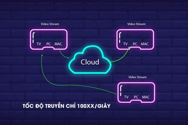 Trò chơi trực tuyến sẽ còn tiếp tục nở rộ nhanh chóng với sự giúp sức của các đám mây - Ảnh 2.