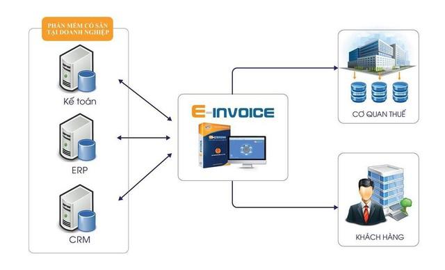 3 yếu tố cần lưu ý về phần mềm hóa đơn điện tử cho doanh nghiệp lớn - Ảnh 1.