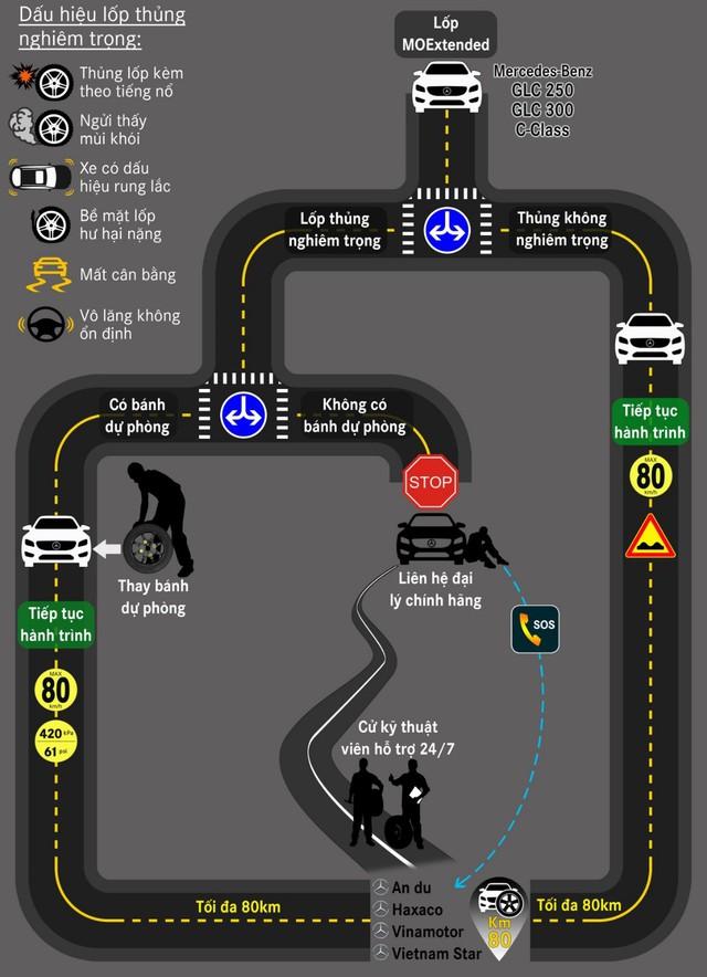 Làm gì khi lốp xe Mercedes-Benz bị thủng? – Kỳ I - Ảnh 2.