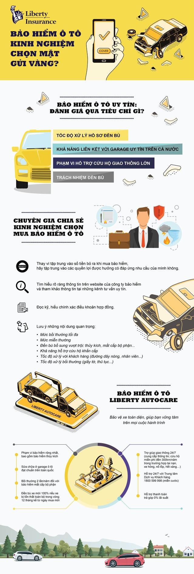 Bảo hiểm ô tô – làm sao chọn mặt gửi vàng?
