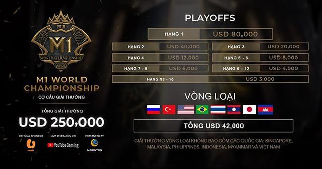 Mobile Legends: Bang Bang công bố vòng tuyển chọn World Championship M1 tại Việt Nam - Ảnh 4.