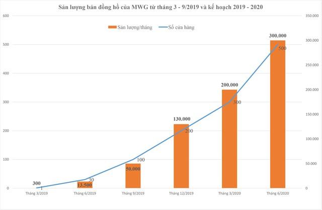 Tham vọng của nhà bán lẻ hàng đầu Việt Nam với ngành hàng đồng hồ thời trang: chiếm 50% thị phần của thị trường 750 triệu USD - Ảnh 1.