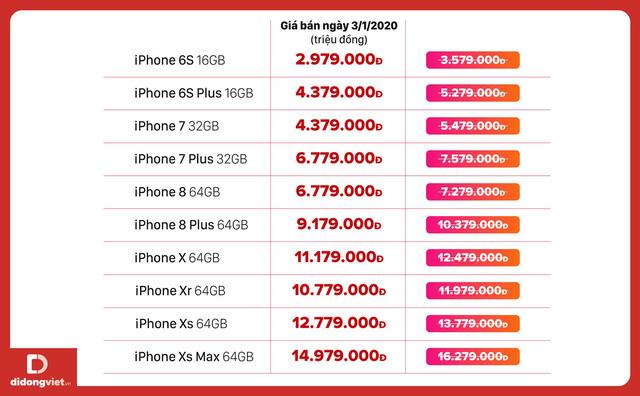 Bảng giá iPhone ngày 3/1/2020, iPhone Xs Max giá dưới 15 triệu đồng - Ảnh 2.