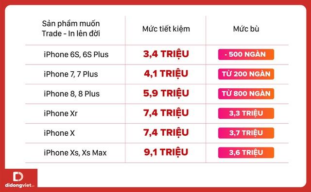 Bảng giá iPhone ngày 3/1/2020, iPhone Xs Max giá dưới 15 triệu đồng - Ảnh 3.