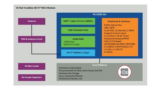"""Microchip tung """"chiến binh"""" mới: Mô-đun vi điều khiển đầu tiên cho thiết bị ngoại vi - Ảnh 2."""