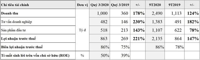 9T2020, Techcom Securities đạt lợi nhuận 2.135 tỷ đồng, tăng 147% - Ảnh 1.