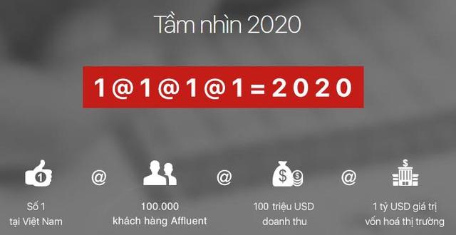 9T2020, Techcom Securities đạt lợi nhuận 2.135 tỷ đồng, tăng 147% - Ảnh 3.