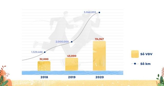 UpRace 2020 hoàn thành sứ mệnh, 115.000 người tham gia, đạt 3 triệu km, đóng góp hơn 3 tỷ đồng - ảnh 1