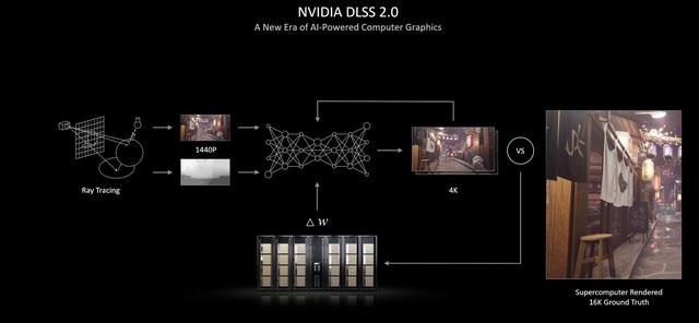 Những tính năng tuyệt đỉnh đã biến NVIDIA RTX 30 trở thành vũ khí hoàn hảo cho các game thủ - Ảnh 6.