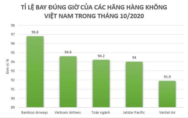 Bamboo Airways tiếp tục bay đúng giờ nhất trong top 3 hãng bay lớn của ngành hàng không Việt Nam tháng 10/2020 - Ảnh 1.