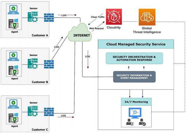 Viettel ra mắt Dịch vụ giám sát an toàn thông tin mạng trên nền tảng điện toán đám mây - Ảnh 2.