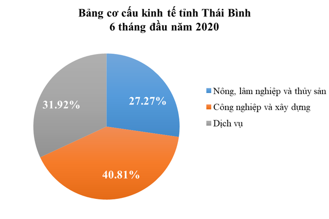 Thái Bình: Vựa lúa chuyển mình đón sóng đầu tư - Ảnh 1.