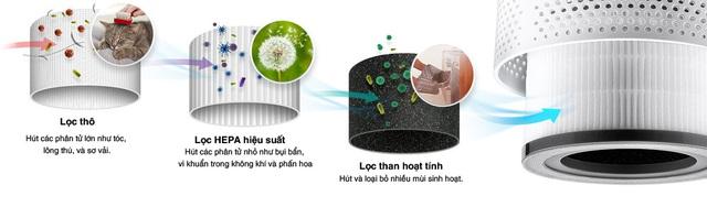 Máy lọc không khí Levoit - Giải pháp tối ưu giúp bảo vệ sức khỏe cho gia đình - Ảnh 1.