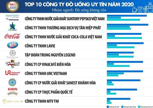 Suntory PepsiCo - Top 100 doanh nghiệp nộp thuế thu nhập doanh nghiệp nhiều nhất Việt Nam - Ảnh 1.