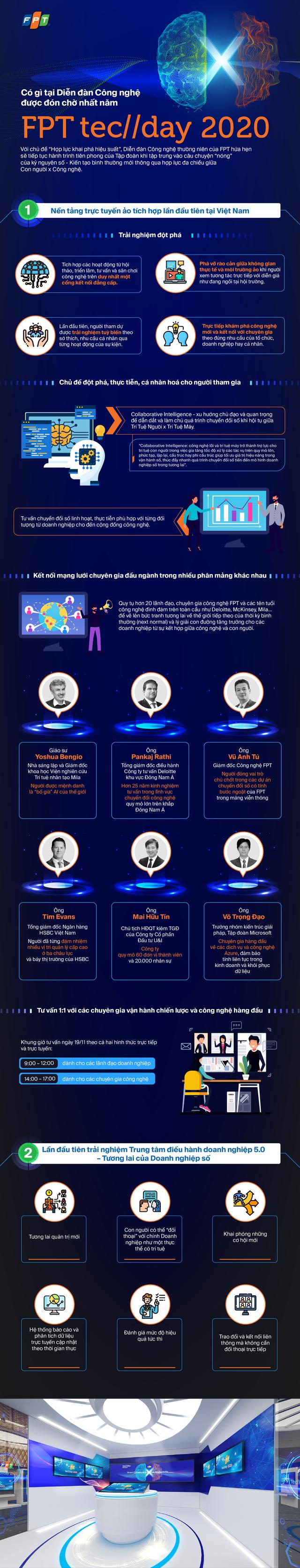 Có gì tại diễn đàn công nghệ được đón chờ nhất năm – FPT TechDay 2020? - Ảnh 1.