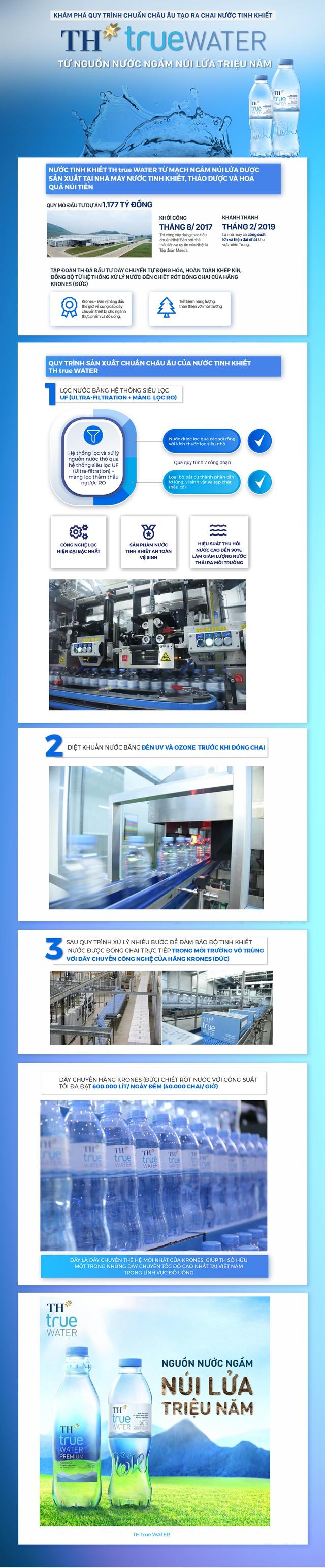 Khám phá quy trình chuẩn châu Âu tạo ra chai nước tinh khiết TH true WATER - Ảnh 1.