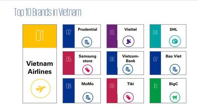 Viettel nằm trong 10 thương hiệu có trải nghiệm khách hàng tốt nhất theo báo cáo của KPMG - Ảnh 1.