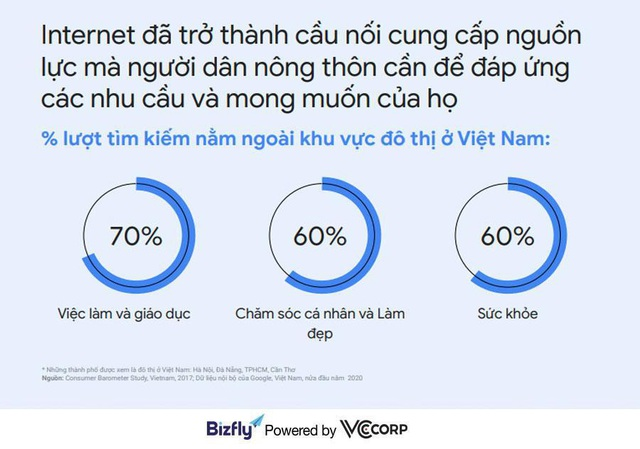 """Xu hướng tìm kiếm của người Việt năm 2020 - """"Đại dương xanh"""" cho doanh nghiệp - ảnh 1"""