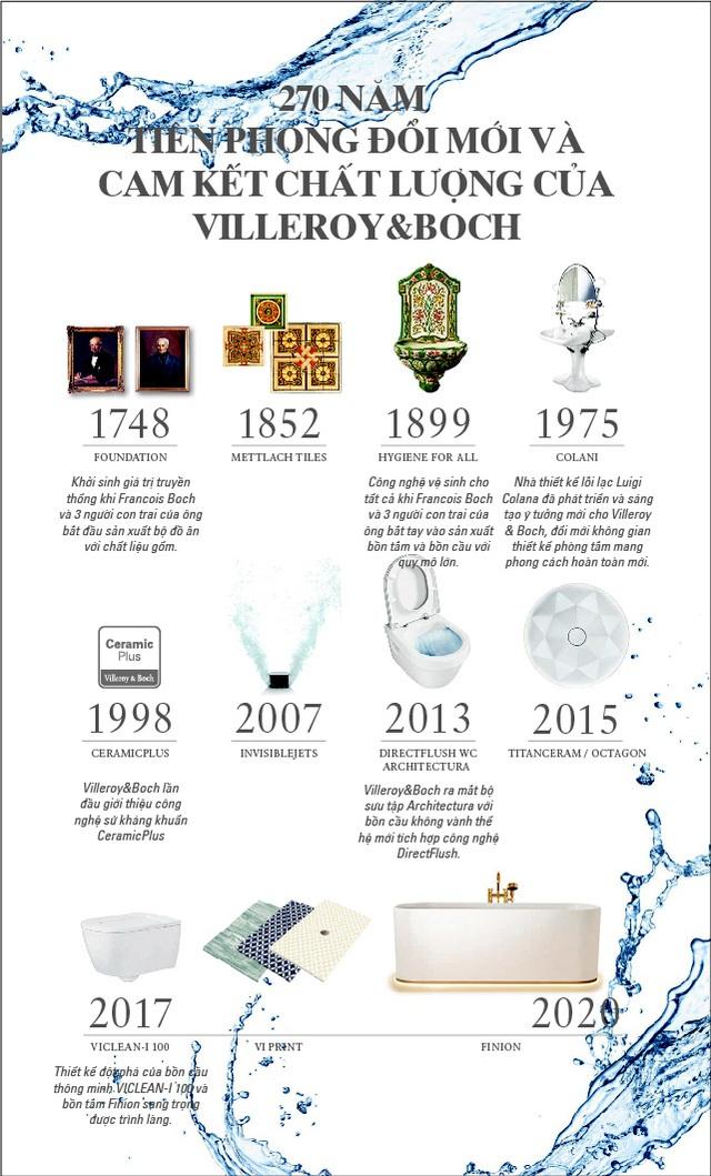 Vietceramics mang đến giải pháp phòng tắm hiện đại từ Villeroy & Boch (Đức) - Ảnh 1.