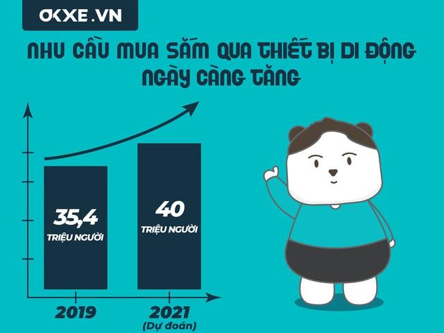 OKXE - Sàn thương mại điện tử mang tầm vóc quốc tế - Ảnh 1.