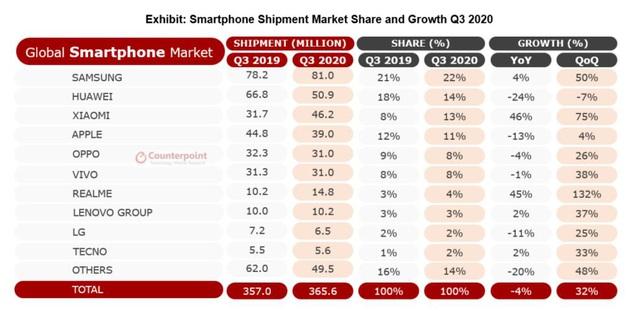 Realme trở thành thương hiệu smartphone nhanh nhất thế giới xuất xưởng 50 triệu chiếc điện thoại thông minh kể từ khi thành lập - Ảnh 1.