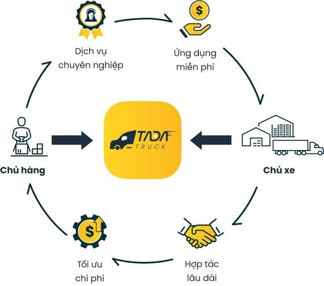 Xuất hiện nền tảng kết nối xe tải không chiết khấu tiên phong tại Việt Nam - Ảnh 2.