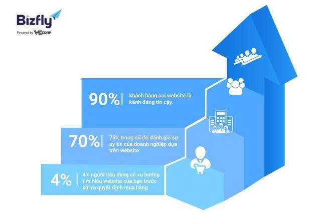 Facebook liên tục thay đổi, hướng đi ổn định nào cho người kinh doanh online? - Ảnh 3.
