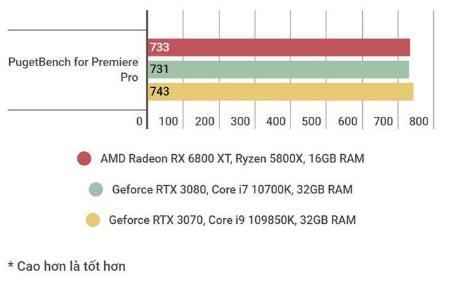 Đánh giá AMD Radeon RX 6800 XT: sắc đỏ ở phân khúc PC cao cấp chưa bao giờ đậm đà đến thế - Ảnh 7.