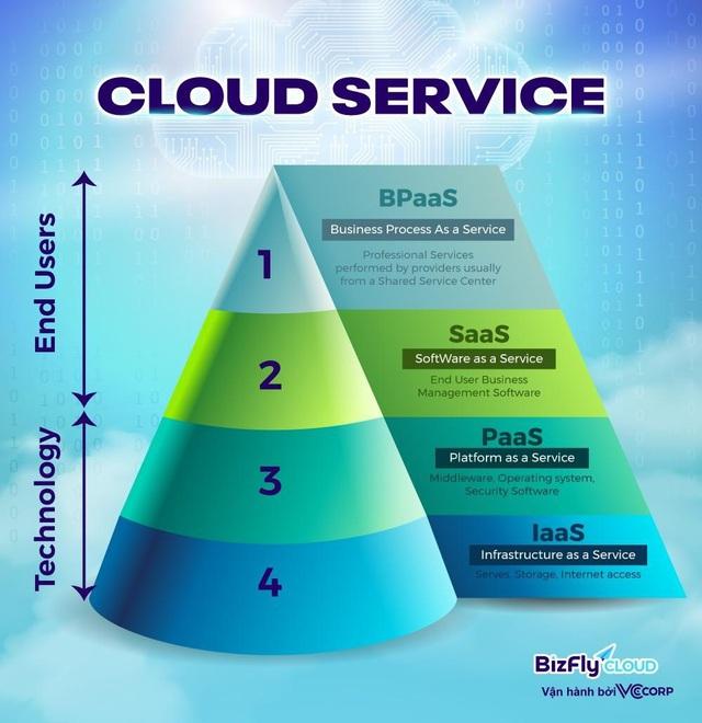 Điện toán đám mây và câu chuyện chuyển đổi số - Ảnh 2.