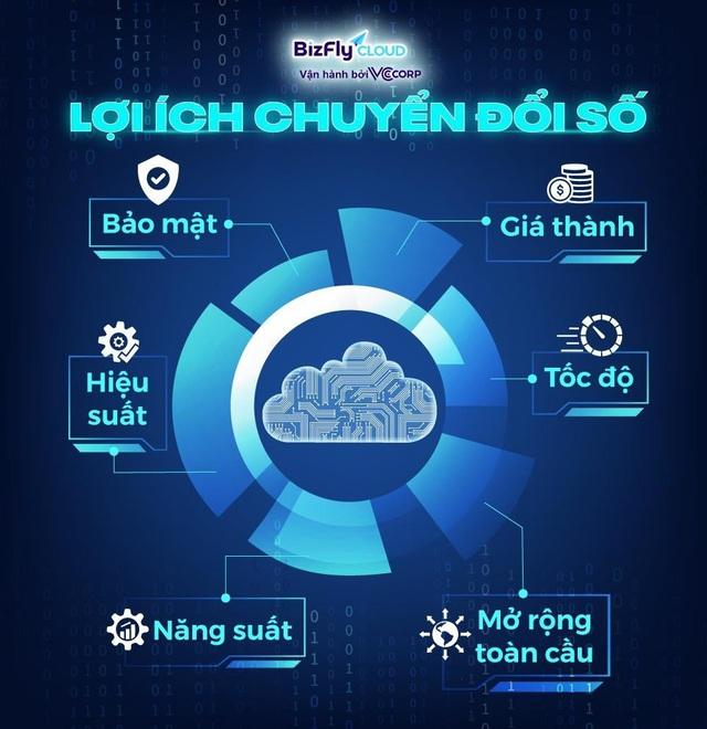 Điện toán đám mây và câu chuyện chuyển đổi số - Ảnh 4.