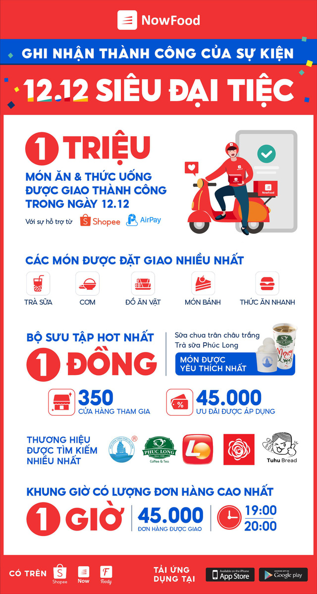 NowFood giao hơn 1 triệu món ăn và thức uống trong ngày 12.12 - Ảnh 1.