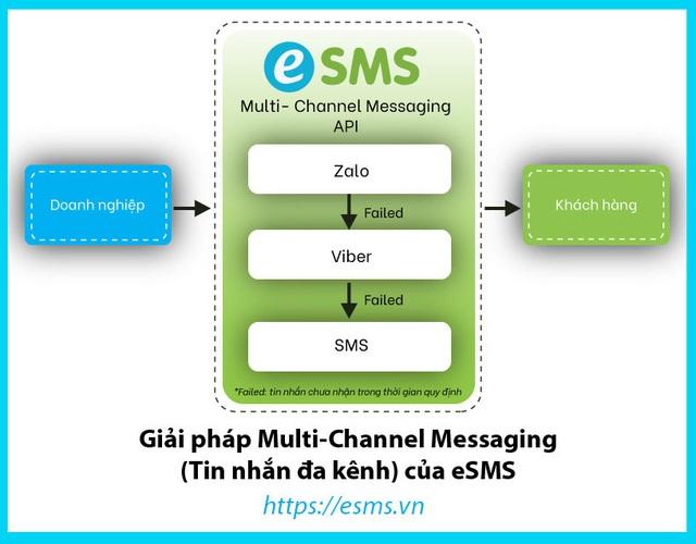 """Tiếp sức doanh nghiệp: """"ViHAT tặng 50000 tin nhắn Zalo giúp chăm sóc khách hàng hiệu quả hơn"""" - Ảnh 3."""