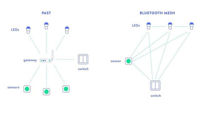 Bluetooth Mesh – Công nghệ đột phá cho giải pháp chiếu sáng thông minh - Ảnh 2.