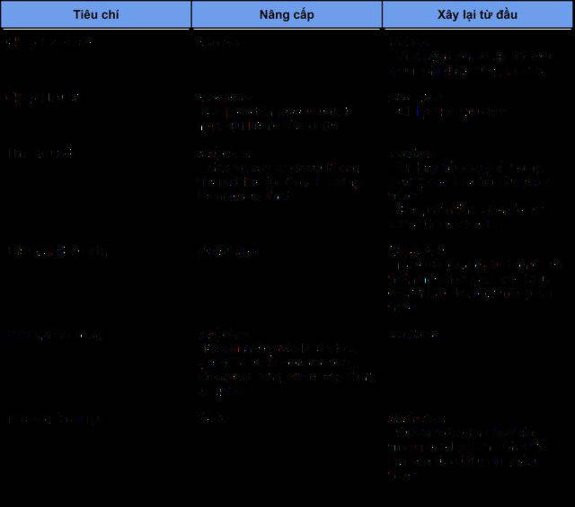 Nâng cấp hay xây dựng lại hạ tầng website - Ảnh 3.