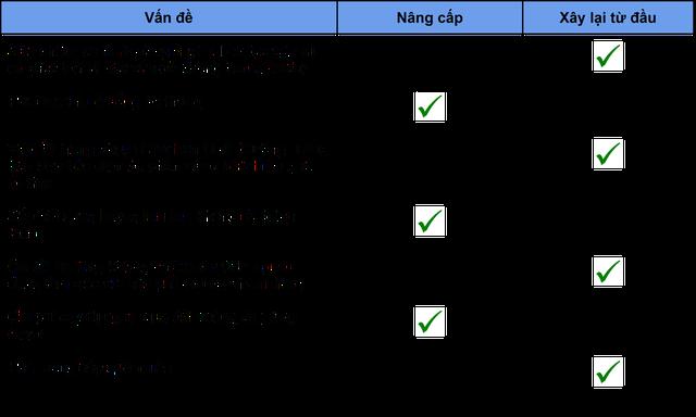 Nâng cấp hay xây dựng lại hạ tầng website - Ảnh 2.