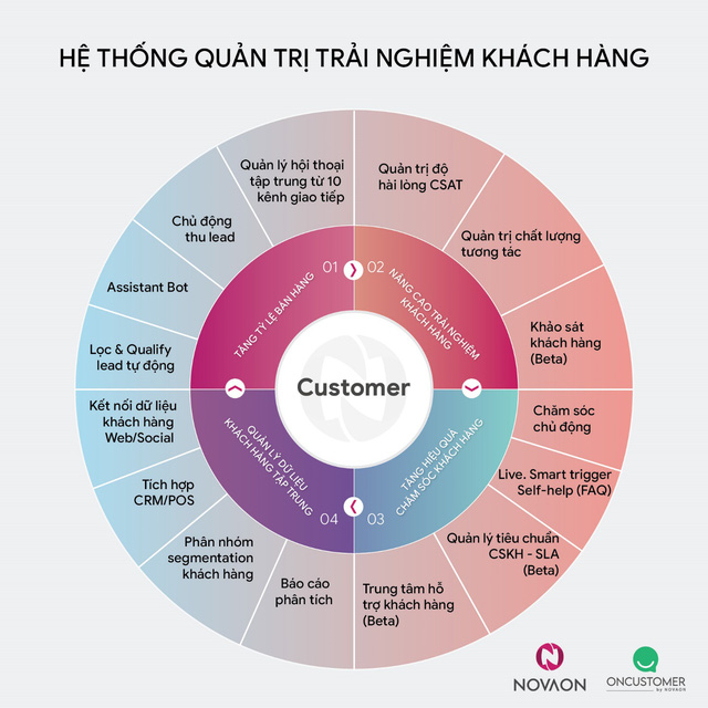 Cen Homes hợp tác với OnCustomer phát triển hệ thống trải nghiệm khách hàng - Ảnh 1.