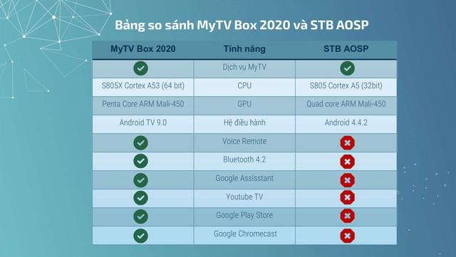 VNPT cung cấp MyTV Box 2020 - tính năng nâng cấp đáng kể, giá không đổi - Ảnh 2.