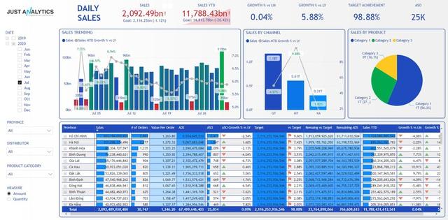 Tầm quan trọng của dữ liệu và tác động của việc phân tích dữ liệu đối với doanh nghiệp - Ảnh 1.