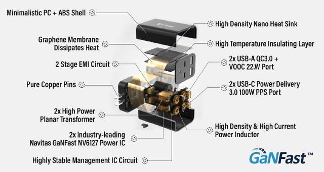 Hot: Đây là củ sạc Omega 200W – Tương lai với của sạc di động - Ảnh 4.