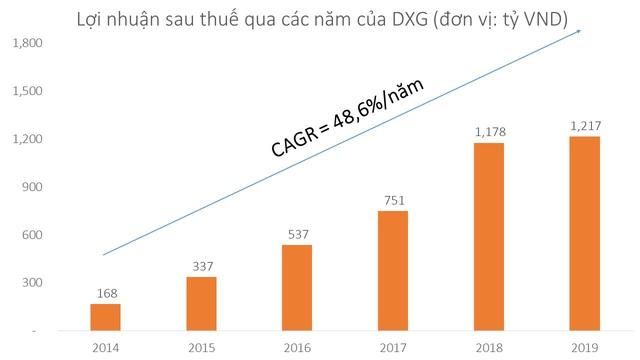 Năm 2019 Tập đoàn Đất Xanh đạt 1.217 tỷ đồng lợi nhuận sau thuế - Ảnh 1.