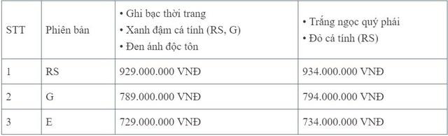 Honda Civic RS thêm màu mới tại Việt Nam - Ảnh 3.