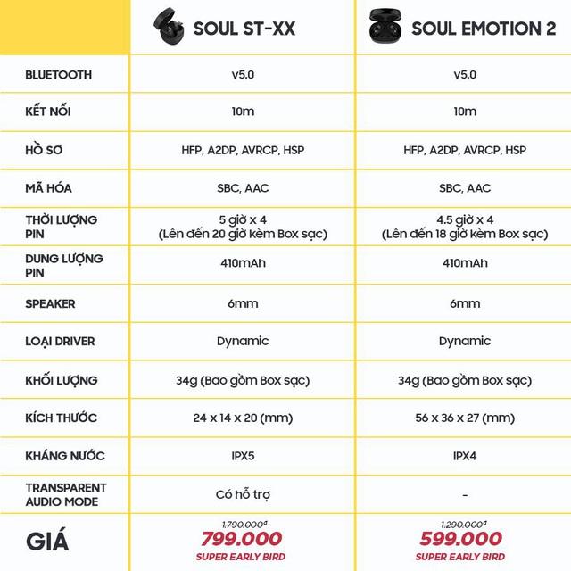 Sau chuỗi sản phẩm thành công, Soul tiếp tục mở bán mẫu True Wireless siêu rẻ. Giá shock chỉ 599K - Ảnh 5.