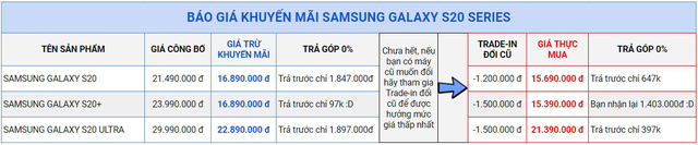 Sở hữu siêu phẩm Series Galaxy S20 ngay trong đêm, chỉ hơn 15 Triệu - Ảnh 1.
