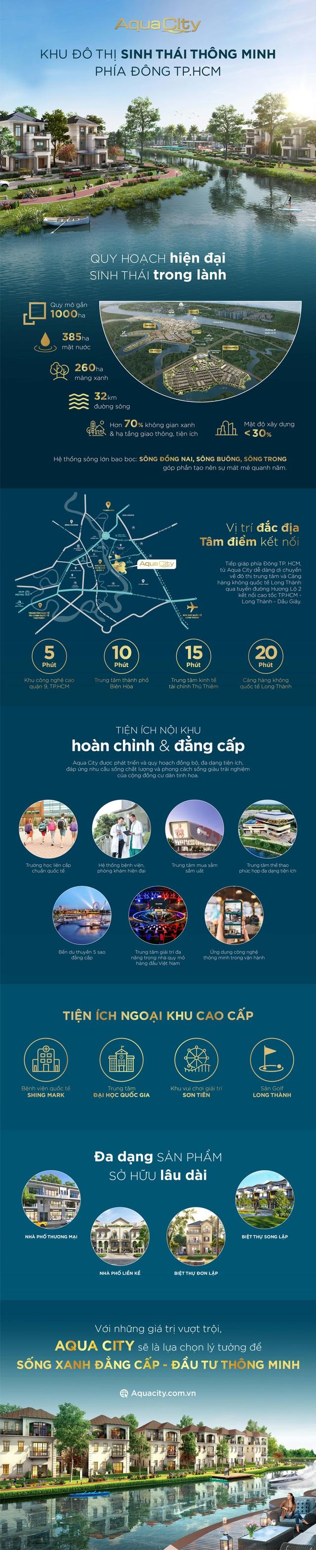 Aqua City – Đô thị sinh thái thông minh phía Đông TP.HCM - Ảnh 1.