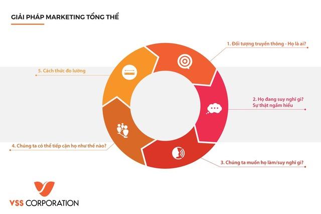 VSS Corporation - Giải pháp marketing tổng thể và chuyển giao công nghệ marketing cho doanh nghiệp SMEs - Ảnh 2.