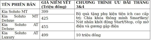 Kia Soluto AT Luxury ra mắt Việt Nam: Giá 499 triệu đồng, khuyến mại mạnh tay cho cả bản mới và cũ - Ảnh 4.
