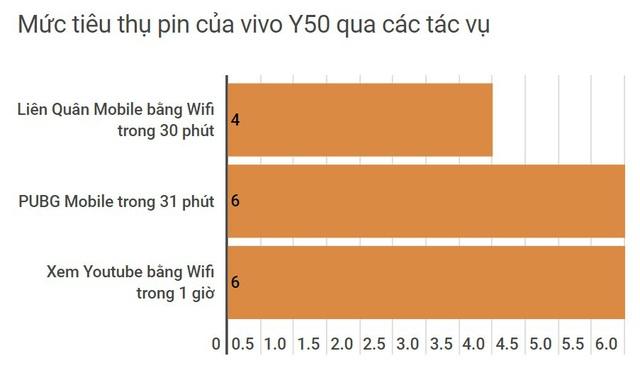 Vivo Y50: smartphone đề cao tốc độ, tính đa nhiệm và bền bỉ - Ảnh 7.