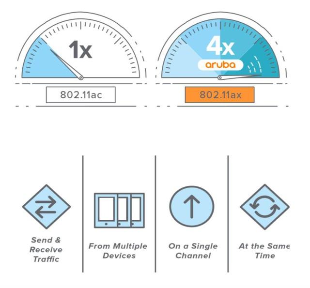 Wi-Fi 6 và bài toán cải thiện trải nghiệm cho hàng loạt dịch vụ tại Việt Nam - Ảnh 1.