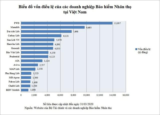 Bảng xếp hạng công ty bảo hiểm lớn nhất Việt Nam bị xáo trộn mạnh - Ảnh 2.